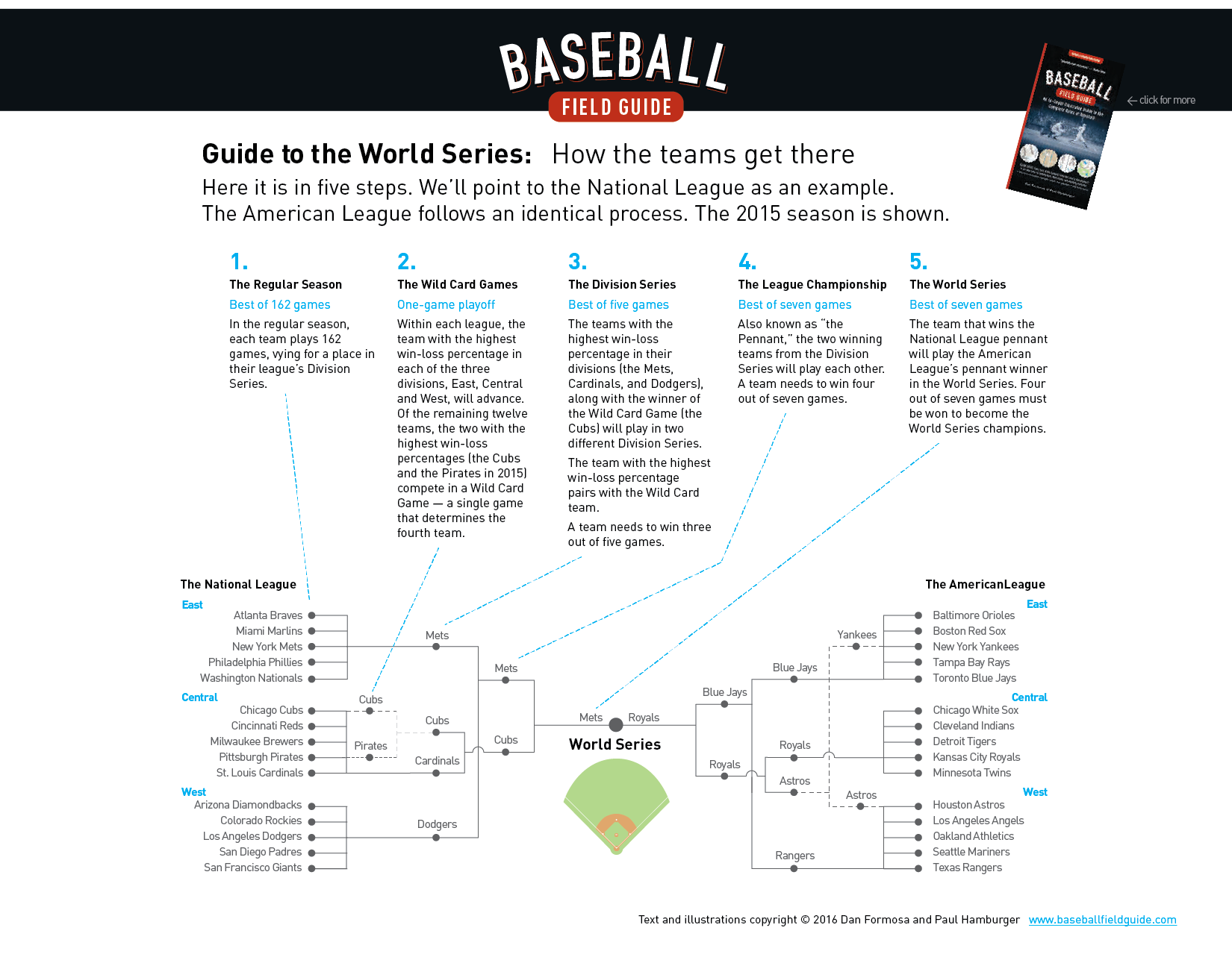 Baseball Field Guide_Guide to the World Series_150